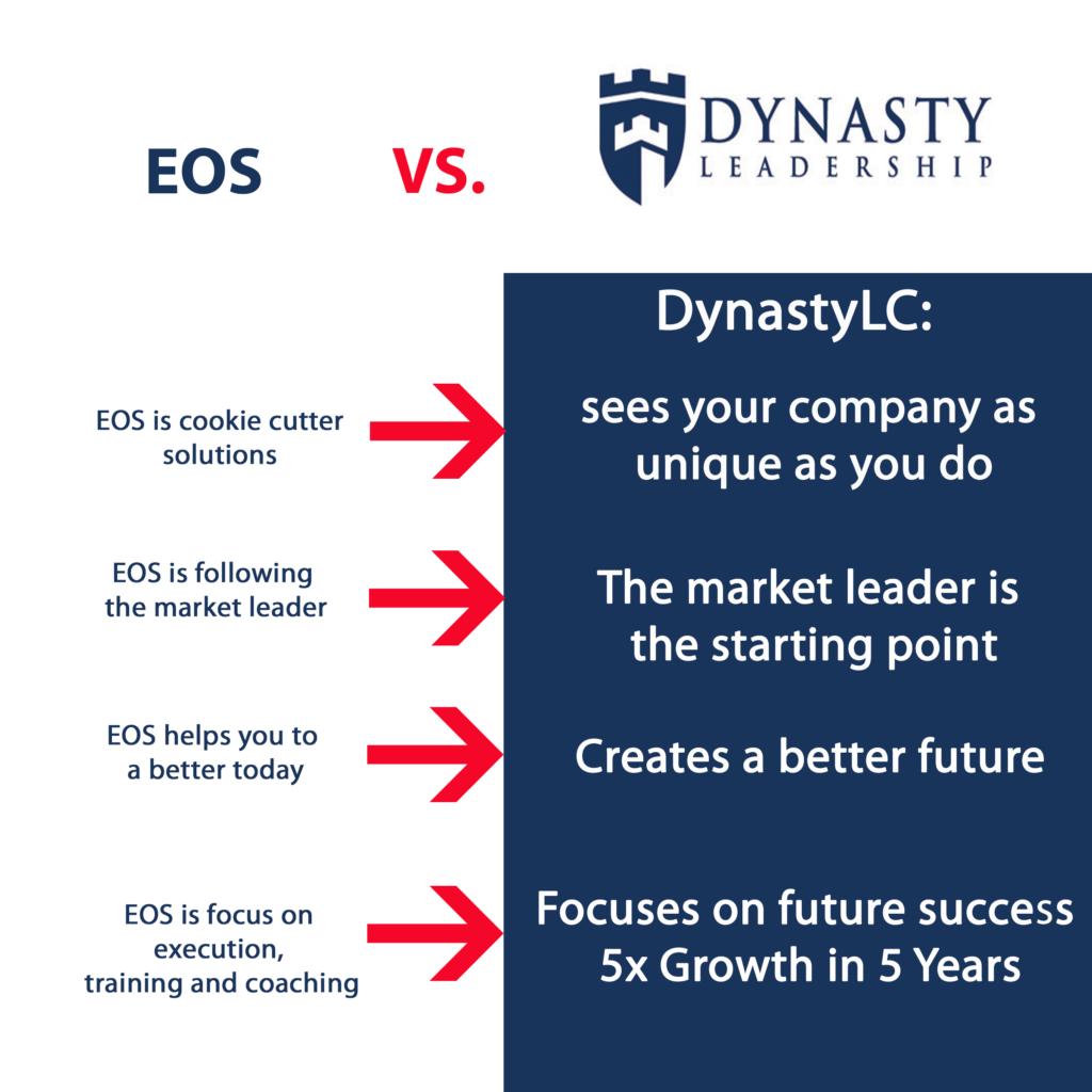 EOS/DynastyLC comparison chart